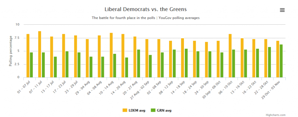 The Greens are quickly catching up with the Lib Dems in YouGov polls.