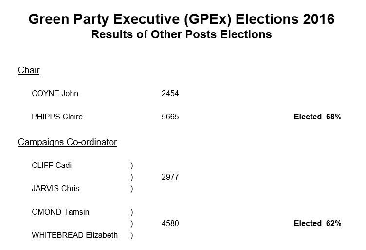 GPEx election results breakdown, 2016