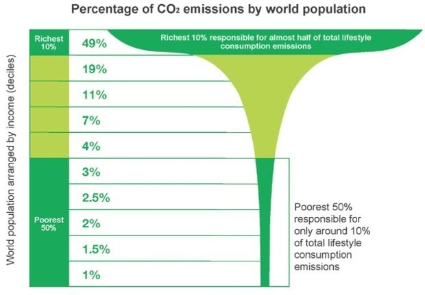 Inequalities in CO2 emissions