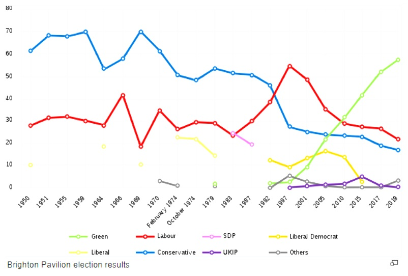 Graph showing Brighton Pavilion election results